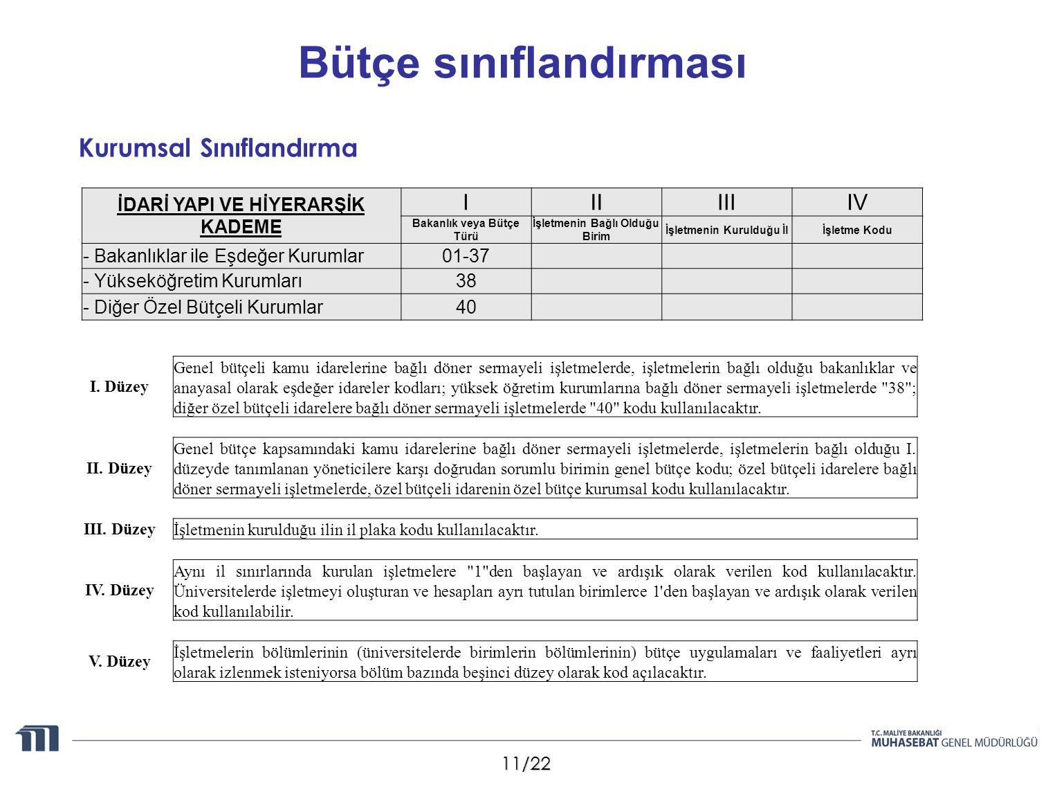 11/22 Bütçe sınıflandırması I. Düzey Genel bütçeli kamu idarelerine bağlı döner sermayeli işletmelerde, işletmelerin bağlı olduğu bakanlıklar ve anaya