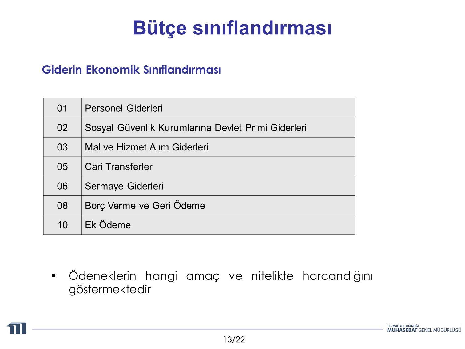 13/22 Bütçe sınıflandırması  Ödeneklerin hangi amaç ve nitelikte harcandığını göstermektedir Giderin Ekonomik Sınıflandırması 01 Personel Giderleri 0