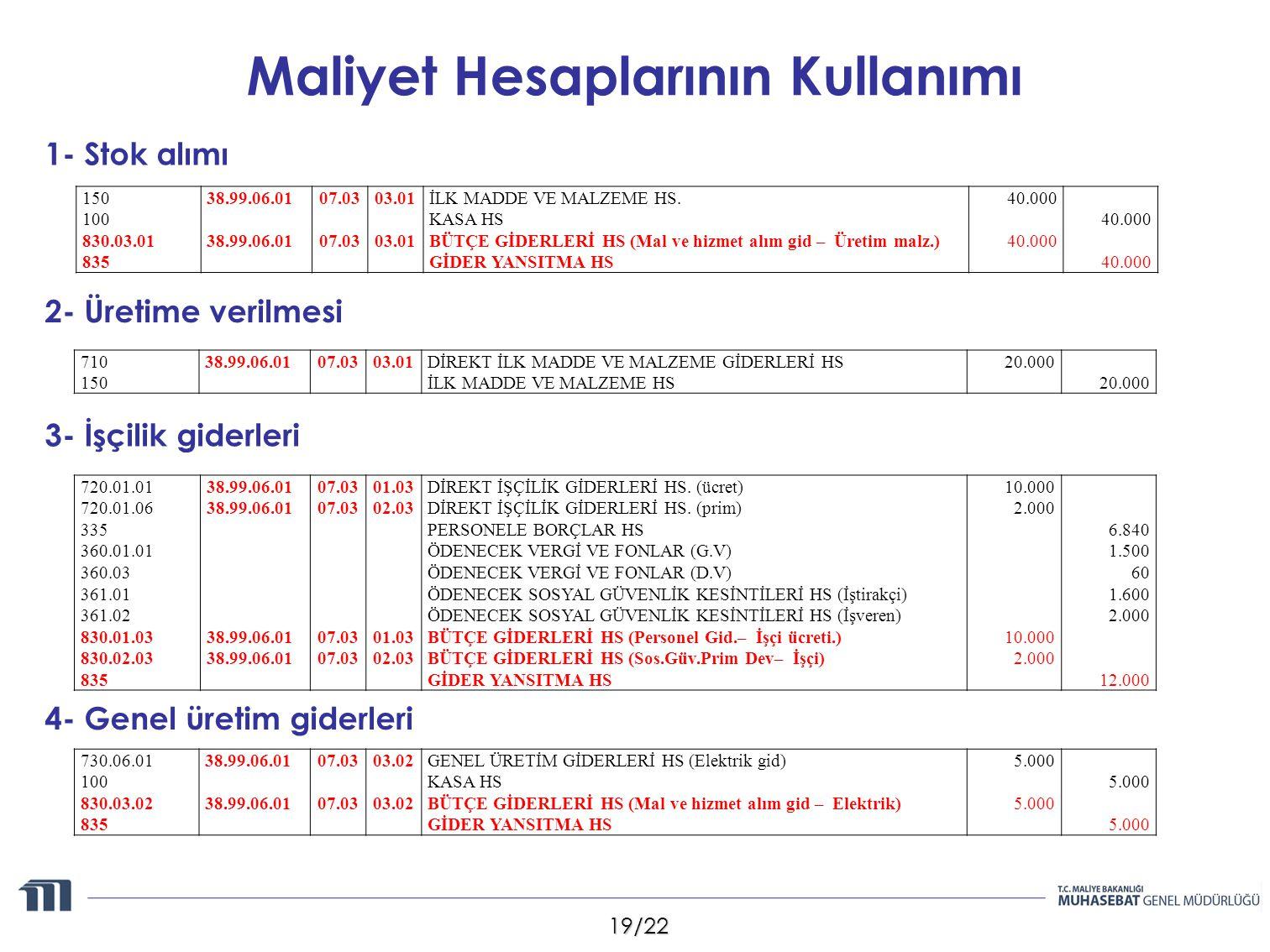 19/22 Maliyet Hesaplarının Kullanımı 1- Stok alımı 2- Üretime verilmesi 150 100 830.03.01 835 38.99.06.01 07.03 03.01 İLK MADDE VE MALZEME HS. KASA HS
