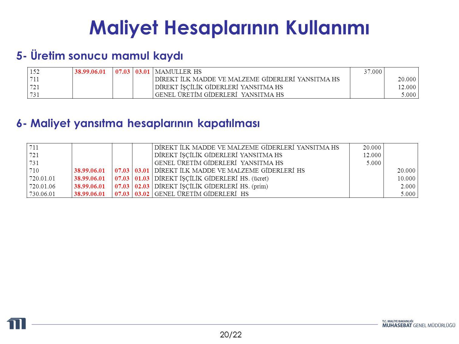 20/22 Maliyet Hesaplarının Kullanımı 5- Üretim sonucu mamul kaydı 6- Maliyet yansıtma hesaplarının kapatılması 152 711 721 731 38.99.06.0107.0303.01MAMULLER HS DİREKT İLK MADDE VE MALZEME GİDERLERİ YANSITMA HS DİREKT İŞÇİLİK GİDERLERİ YANSITMA HS GENEL ÜRETİM GİDERLERİ YANSITMA HS 37.000 20.000 12.000 5.000 711 721 731 710 720.01.01 720.01.06 730.06.01 38.99.06.01 07.03 03.01 01.03 02.03 03.02 DİREKT İLK MADDE VE MALZEME GİDERLERİ YANSITMA HS DİREKT İŞÇİLİK GİDERLERİ YANSITMA HS GENEL ÜRETİM GİDERLERİ YANSITMA HS DİREKT İLK MADDE VE MALZEME GİDERLERİ HS DİREKT İŞÇİLİK GİDERLERİ HS.