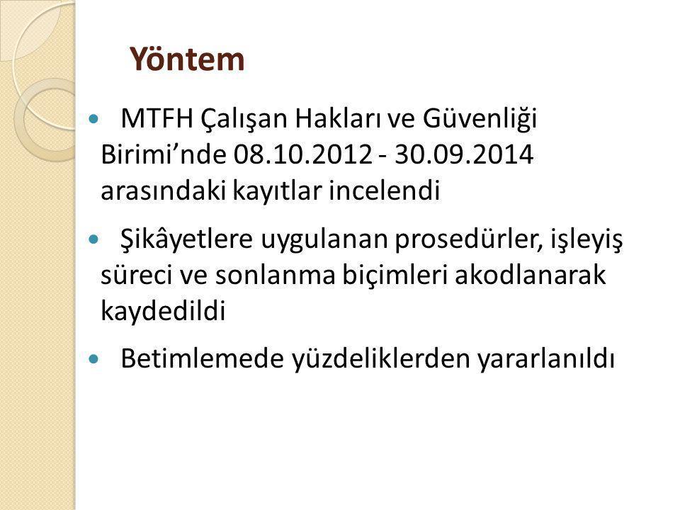 Yöntem MTFH Çalışan Hakları ve Güvenliği Birimi'nde 08.10.2012 - 30.09.2014 arasındaki kayıtlar incelendi Şikâyetlere uygulanan prosedürler, işleyiş s