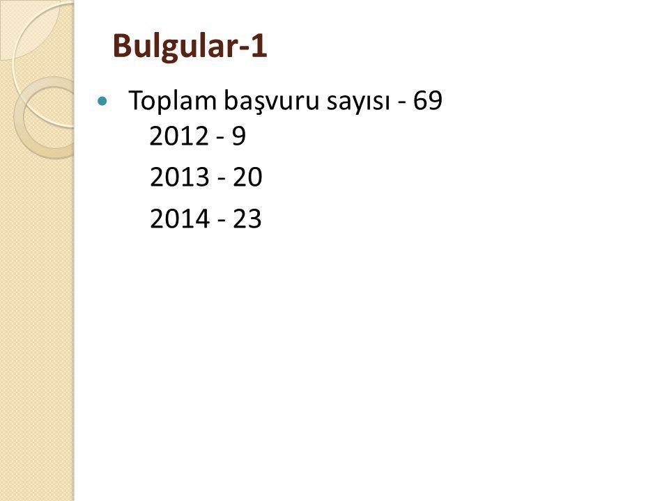 Bulgular-1 Toplam başvuru sayısı - 69 2012 - 9 2013 - 20 2014 - 23