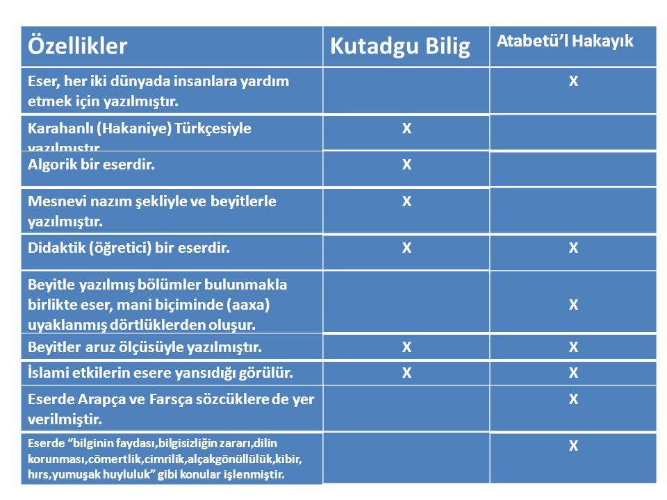 Özellikler Mesnevi nazım şekliyle ve beyitlerle yazılmıştır. Karahanlı (Hakaniye) Türkçesiyle yazılmıştır. Algorik bir eserdir. Eser, her iki dünyada