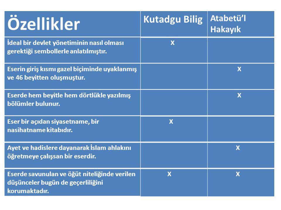 X X Kutadgu Bilig Atabetü'l Hakayık Özellikler İdeal bir devlet yönetiminin nasıl olması gerektiği sembollerle anlatılmıştır. Eserin giriş kısmı gazel