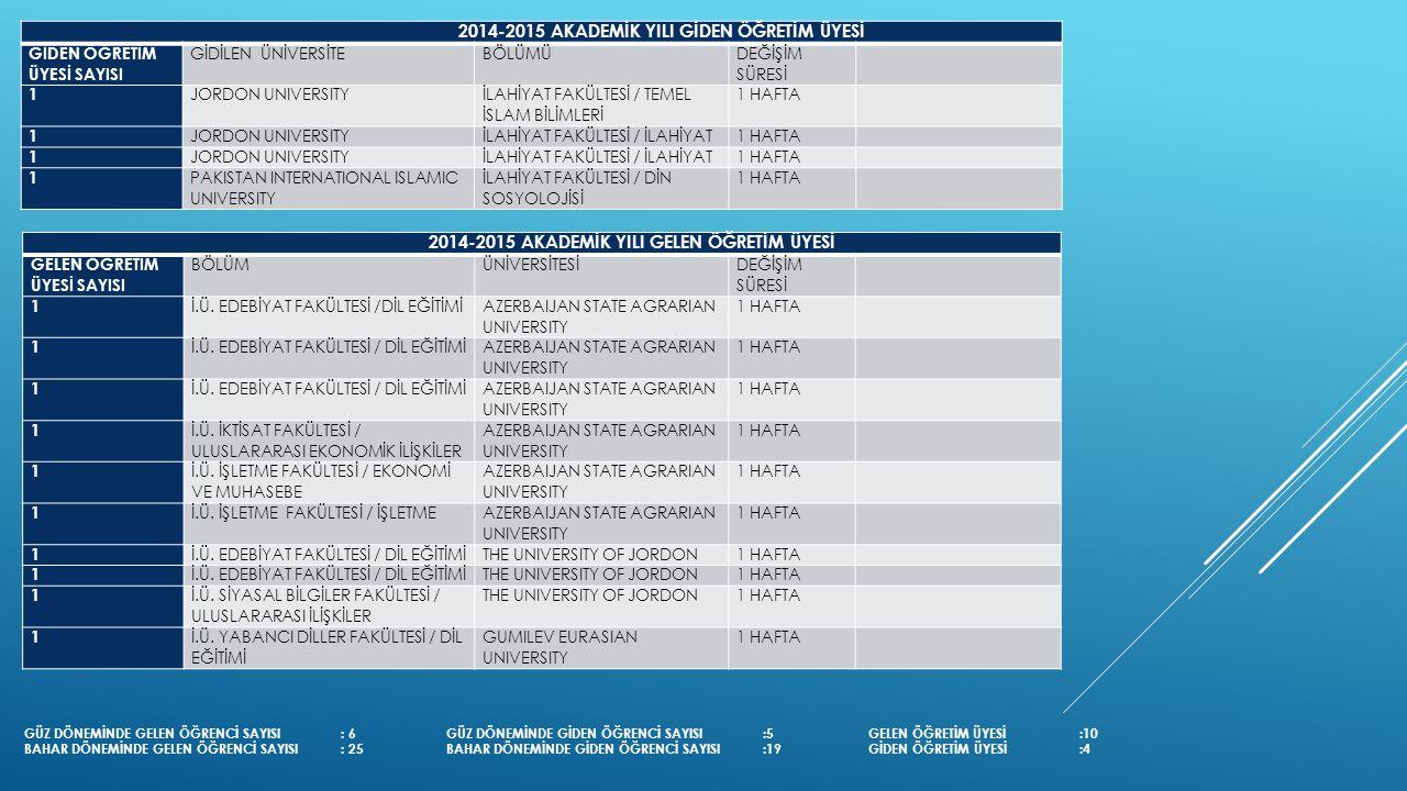 MEVLANA DEĞİŞİM PROGRAMI PROTOKOLÜ İMZALAMA SÜRECİ Tanımlar: Anlaşma: İstanbul Üniversitesi ile yurt dışında bulunan ve Mevlana Değişim Programı kapsamına giren Üniversite arasında imzalanan Mevlana Değişim Protokolü Karşı Kurum: yurt dışında bulunan, değişim gerçekleştirilmek istenen üniversite Kurum Koordinatörlüğü: İstanbul Üniversitesi Mevlana Değişim Programı Koordinatörlüğü..