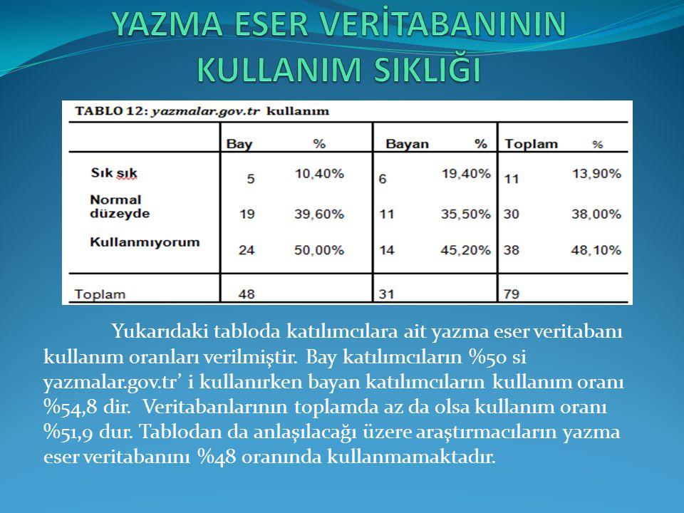 Yukarıdaki tabloda katılımcılara ait yazma eser veritabanı kullanım oranları verilmiştir.