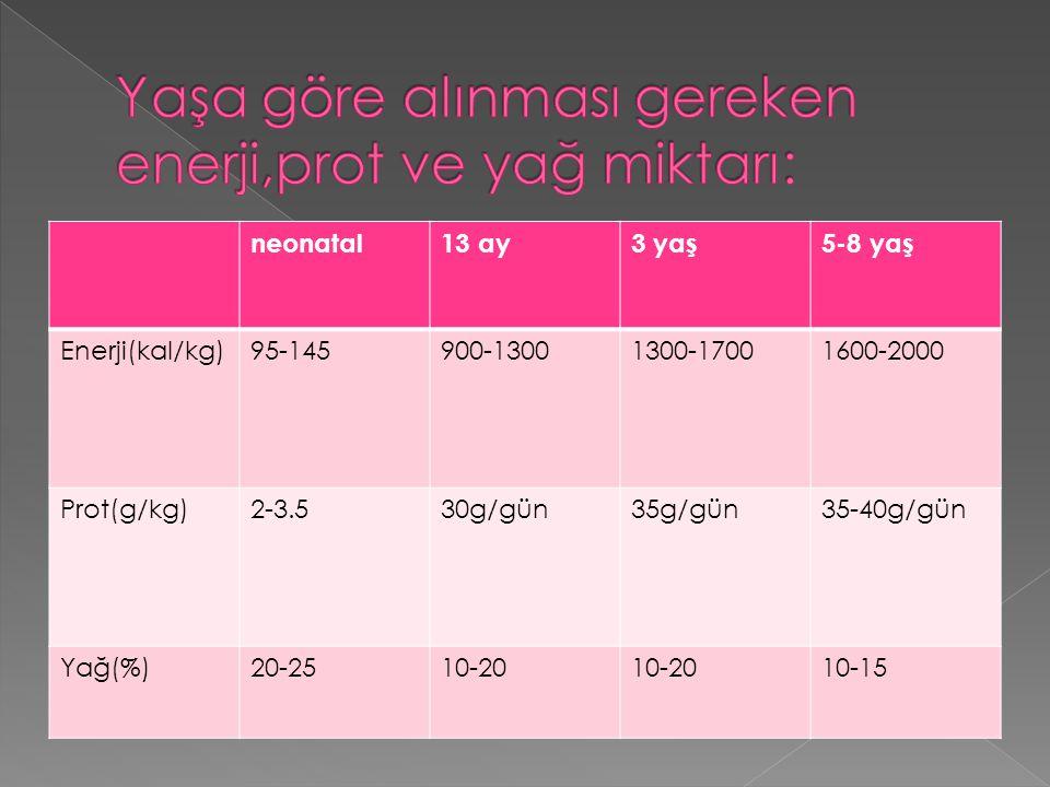 neonatal13 ay3 yaş5-8 yaş Enerji(kal/kg)95-145900-13001300-17001600-2000 Prot(g/kg)2-3.530g/gün35g/gün35-40g/gün Yağ(%)20-2510-20 10-15