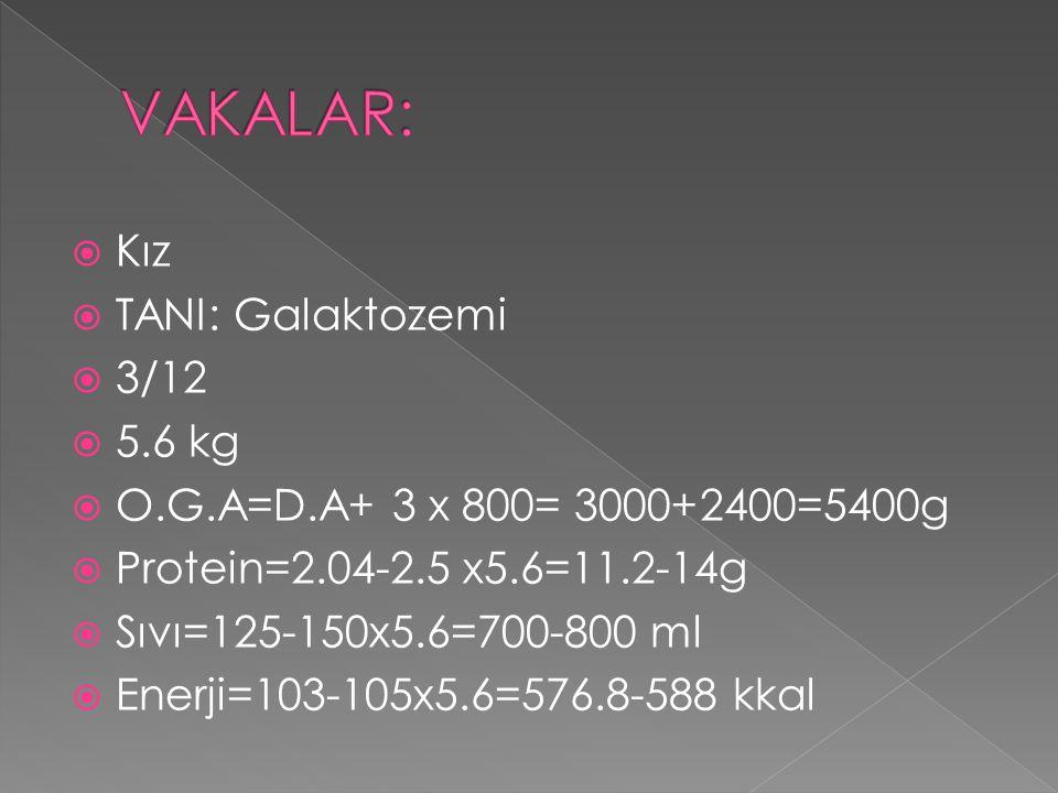  Kız  TANI: Galaktozemi  3/12  5.6 kg  O.G.A=D.A+ 3 x 800= 3000+2400=5400g  Protein=2.04-2.5 x5.6=11.2-14g  Sıvı=125-150x5.6=700-800 ml  Enerji=103-105x5.6=576.8-588 kkal