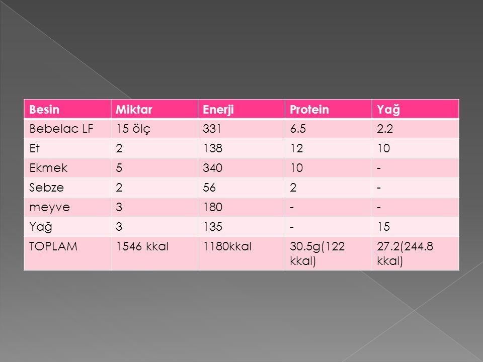 BesinMiktarEnerjiProteinYağ Bebelac LF15 ölç3316.52.2 Et21381210 Ekmek534010- Sebze2562- meyve3180-- Yağ3135-15 TOPLAM1546 kkal1180kkal30.5g(122 kkal)