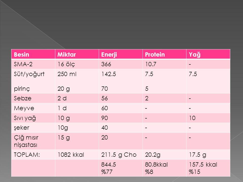 BesinMiktarEnerjiProteinYağ SMA-216 ölç36610.7- Süt/yoğurt pirinç 250 ml 20 g 142.5 70 7.5 5 7.5 Sebze2 d562- Meyve1 d60-- Sıvı yağ10 g90-10 şeker10g40-- Çiğ mısır nişastası 15 g20-- TOPLAM:1082 kkal211.5 g Cho20.2g17.5 g 844.5 %77 80.8kkal %8 157.5 kkal %15