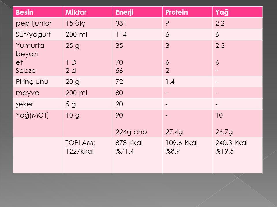 BesinMiktarEnerjiProteinYağ peptijunior15 ölç33192.2 Süt/yoğurt200 ml11466 Yumurta beyazı et Sebze 25 g 1 D 2 d 35 70 56 362362 2.5 6 - Pirinç unu20 g