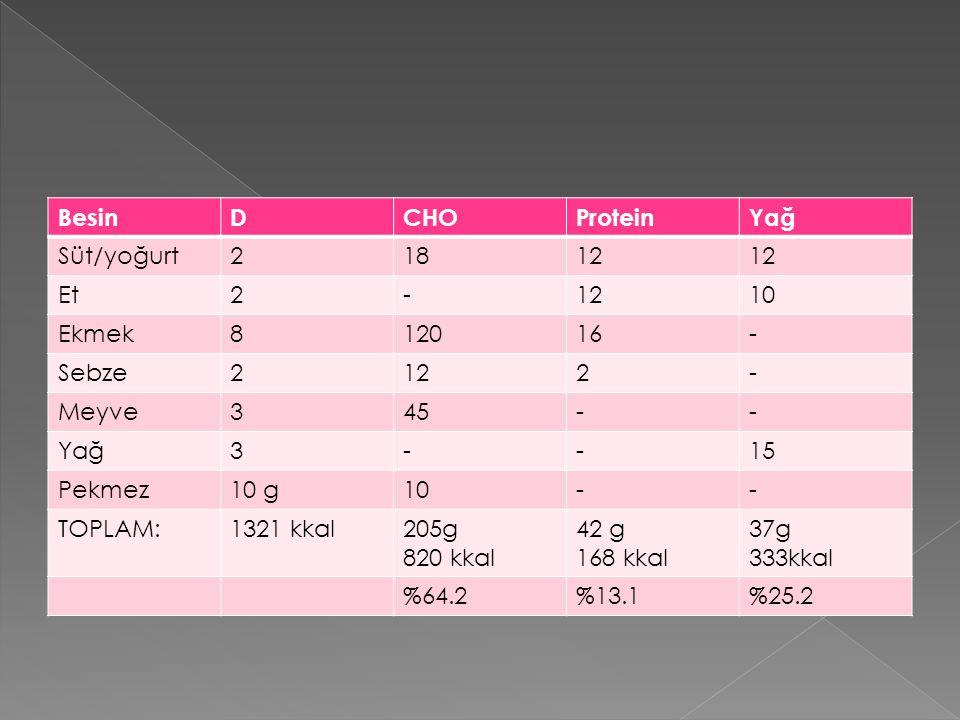 BesinDCHOProteinYağ Süt/yoğurt21812 Et2-1210 Ekmek812016- Sebze2122- Meyve345-- Yağ3--15 Pekmez10 g10-- TOPLAM:1321 kkal205g 820 kkal 42 g 168 kkal 37g 333kkal %64.2%13.1%25.2