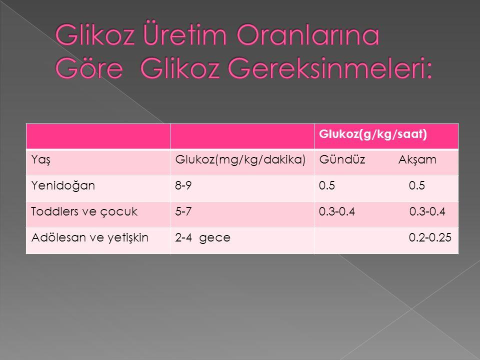 Glukoz(g/kg/saat) YaşGlukoz(mg/kg/dakika)Gündüz Akşam Yenidoğan8-90.5 Toddlers ve çocuk5-70.3-0.4 Adölesan ve yetişkin2-4 gece 0.2-0.25