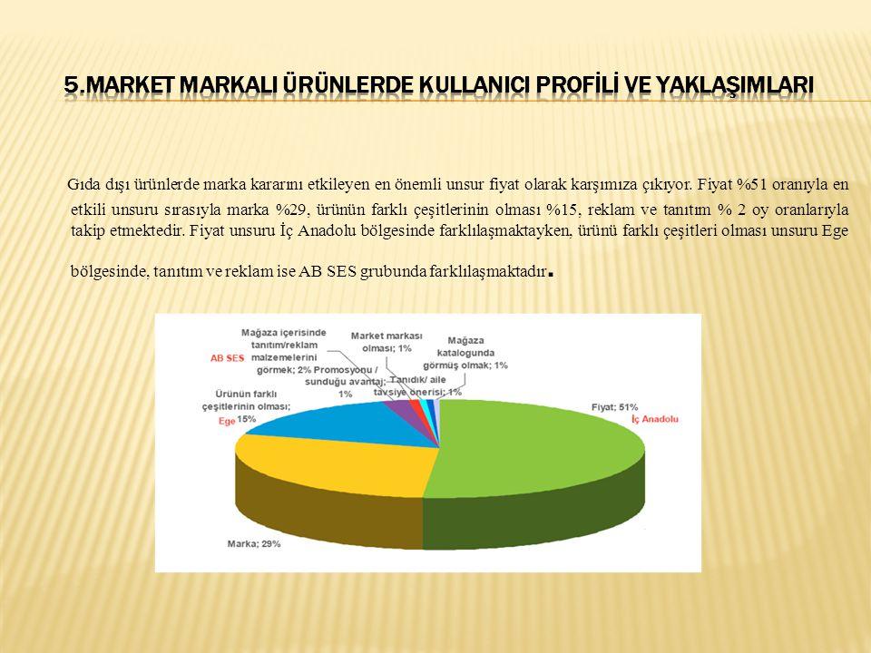 Gıda dışı ürünlerde marka kararını etkileyen en önemli unsur fiyat olarak karşımıza çıkıyor. Fiyat %51 oranıyla en etkili unsuru sırasıyla marka %29,