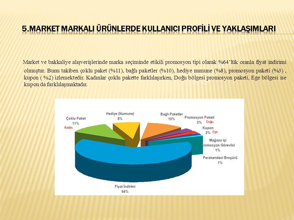 Market ve bakkaliye alışverişlerinde marka seçiminde etikili promosyon tipi olarak %64'lük oranla fiyat indirimi olmuştur. Bunu takiben çoklu paket (%