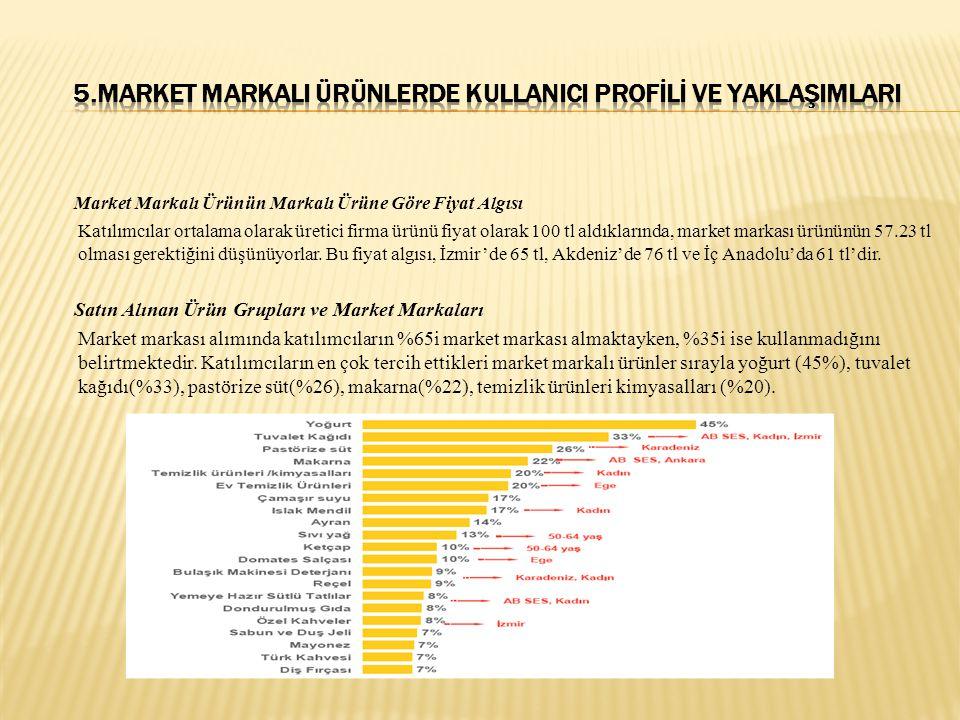 Market Markalı Ürünün Markalı Ürüne Göre Fiyat Algısı Katılımcılar ortalama olarak üretici firma ürünü fiyat olarak 100 tl aldıklarında, market markas