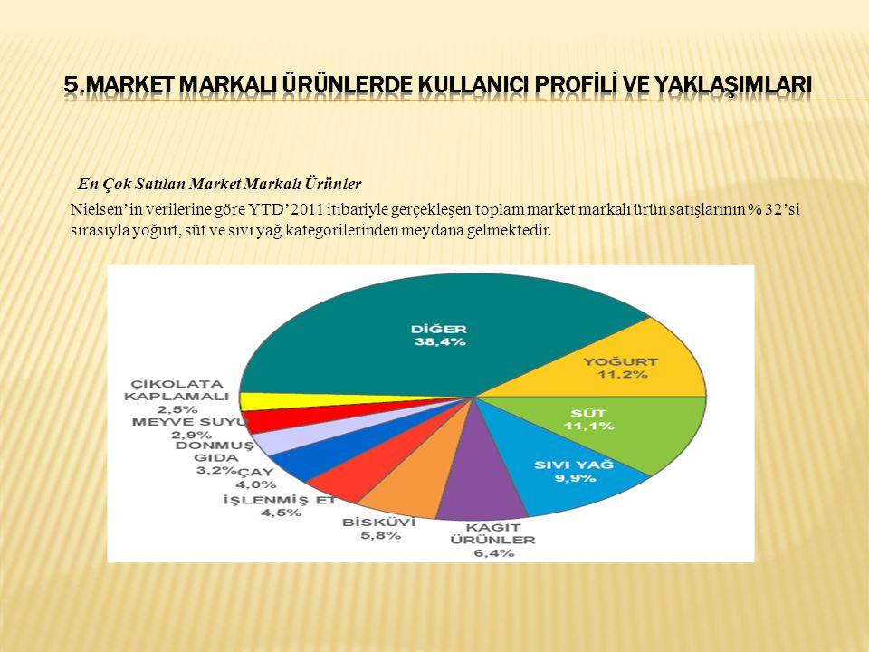 En Çok Satılan Market Markalı Ürünler Nielsen'in verilerine göre YTD'2011 itibariyle gerçekleşen toplam market markalı ürün satışlarının % 32'si sırasıyla yoğurt, süt ve sıvı yağ kategorilerinden meydana gelmektedir.