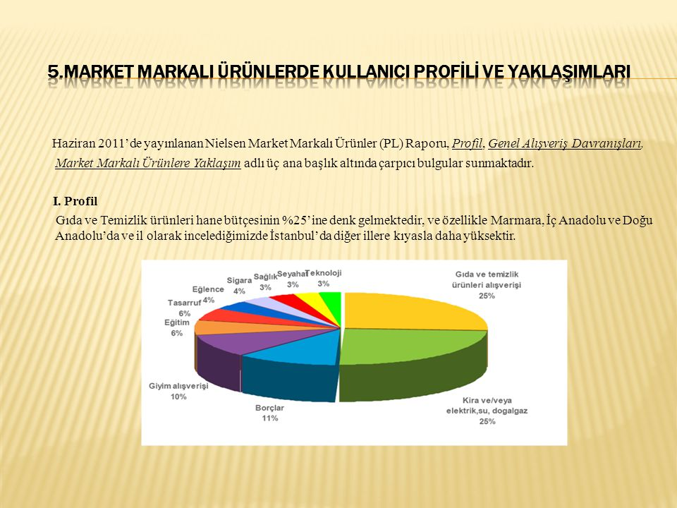 Haziran 2011'de yayınlanan Nielsen Market Markalı Ürünler (PL) Raporu, Profil, Genel Alışveriş Davranışları, Market Markalı Ürünlere Yaklaşım adlı üç ana başlık altında çarpıcı bulgular sunmaktadır.