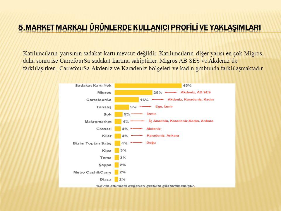 Katılımcıların yarısının sadakat kartı mevcut değildir. Katılımcıların diğer yarısı en çok Migros, daha sonra ise CarrefourSa sadakat kartına sahiptir
