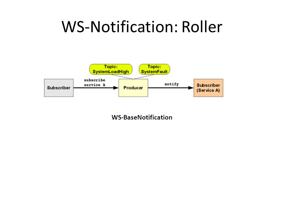 WS-Notification: Roller WS-BaseNotification