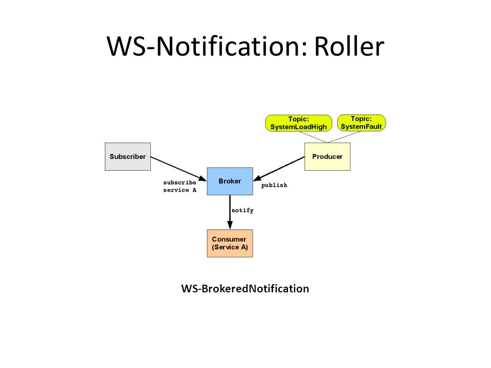 WS-Notification: Roller WS-BrokeredNotification