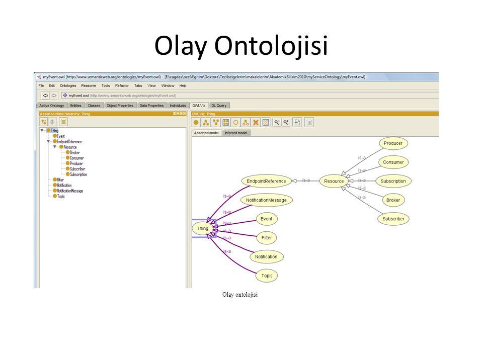 Olay Ontolojisi Olay ontolojisi