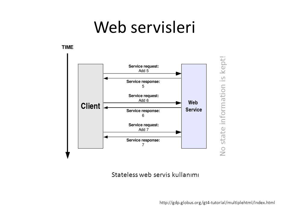 Web servisleri http://gdp.globus.org/gt4-tutorial/multiplehtml/index.html Stateless web servis kullanımı