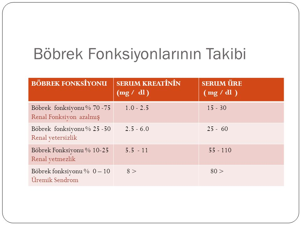 Böbrek Fonksiyonlarının Takibi BÖBREK FONKS İ YONUSERUM KREAT İ N İ N (mg / dl ) SERUM ÜRE ( mg / dl ) Böbrek fonksiyonu % 70 -75 Renal Fonksiyon azalmı ş 1.0 - 2.5 15 - 30 Böbrek fonksiyonu % 25 -50 Renal yetersizlik 2.5 - 6.0 25 - 60 Böbrek Fonksiyonu % 10-25 Renal yetmezlik 5.5 - 11 55 - 110 Böbrek fonksiyonu % 0 – 10 Üremik Sendrom 8 > 80 >
