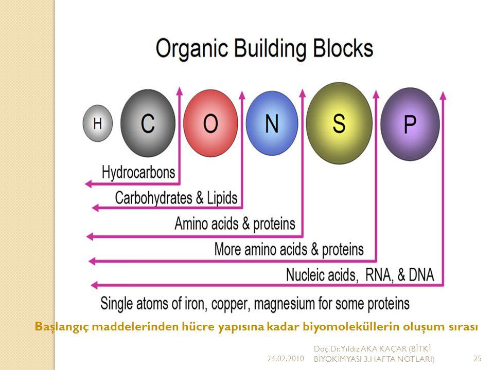 Esas Yapı Olarak Hidrokarbonlar Yalnız karbon ve hidrojenden oluşan bütün bileşiklere Hidrokarbon denir.
