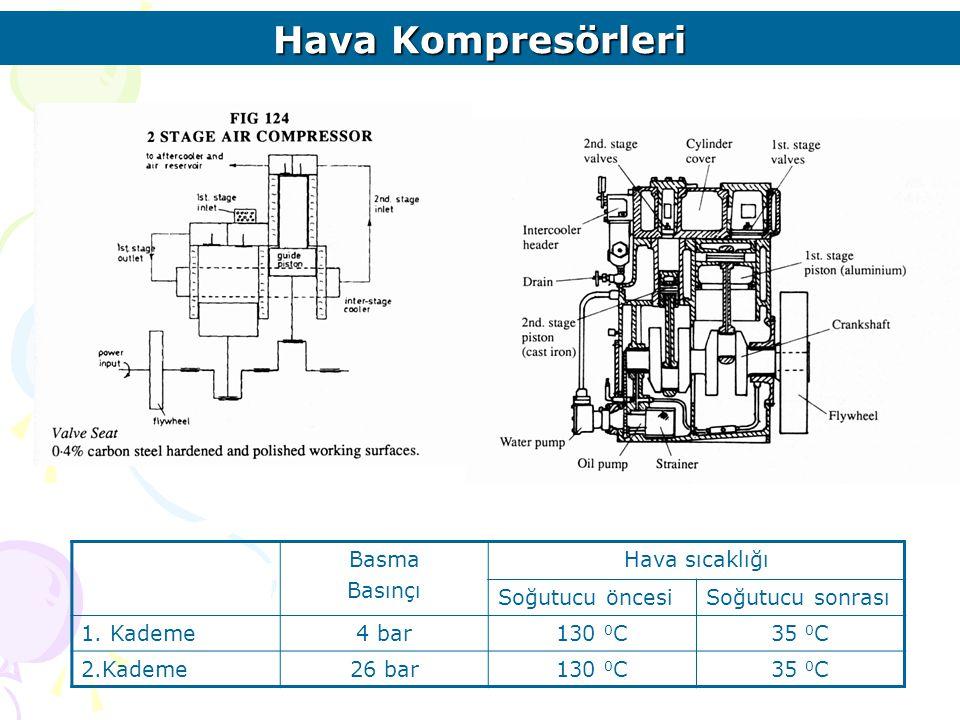 Hava Kompresörleri Basma Basınçı Hava sıcaklığı Soğutucu öncesiSoğutucu sonrası 1. Kademe4 bar130 0 C35 0 C 2.Kademe26 bar130 0 C35 0 C