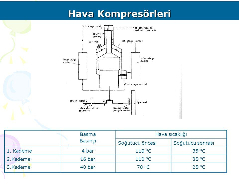 Hava Kompresörleri Basma Basınçı Hava sıcaklığı Soğutucu öncesiSoğutucu sonrası 1. Kademe4 bar110 0 C35 0 C 2.Kademe16 bar110 0 C35 0 C 3.Kademe40 bar