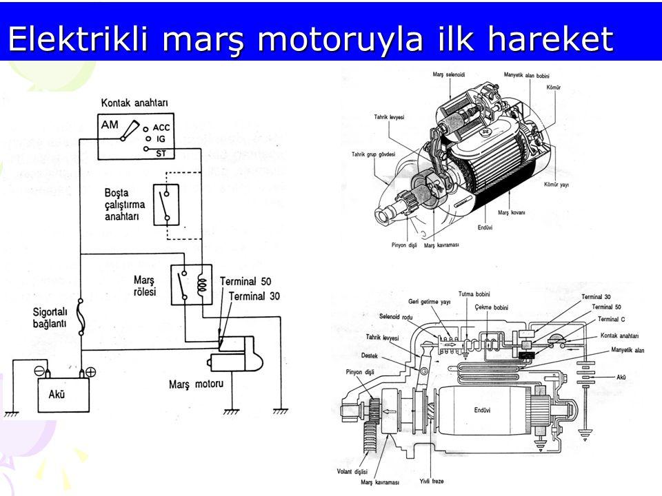 Basınçlı hava ile ilk hareket Basınçlı hava ucuz ve bol miktarda bulunur Yangın riski çok azdır Ağır devirli dizel motorlarında ve jeneratör dizellerinde yaygın olarak kullanılmaktadır.