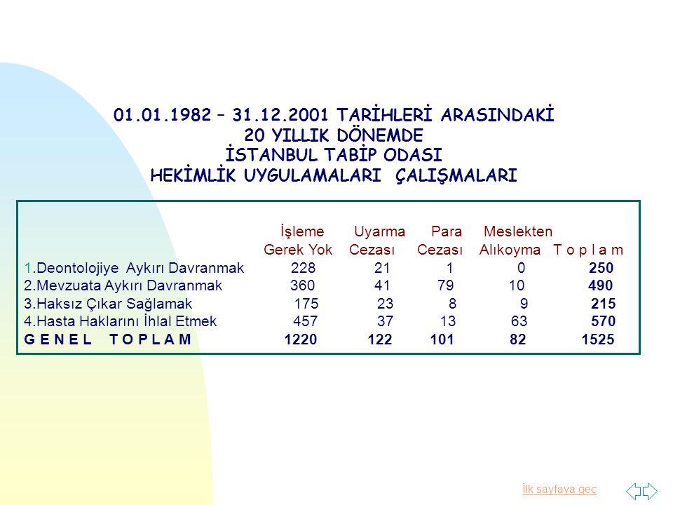 İlk sayfaya geç Yıllara göre İstanbul Tabip Odası soruşturmaları Tarihi Bilinmeyen: 66 1982-1984 8 1984-1986 25 1986-1988 42 1988-1990 73 1990-1992 36