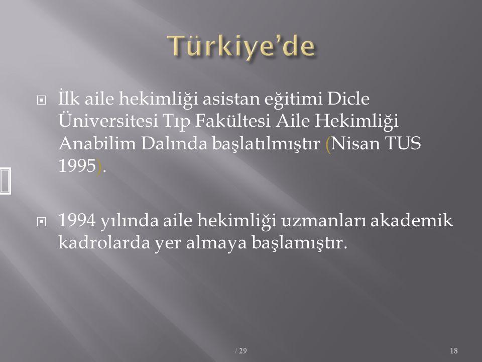  İlk aile hekimliği asistan eğitimi Dicle Üniversitesi Tıp Fakültesi Aile Hekimliği Anabilim Dalında başlatılmıştır (Nisan TUS 1995).