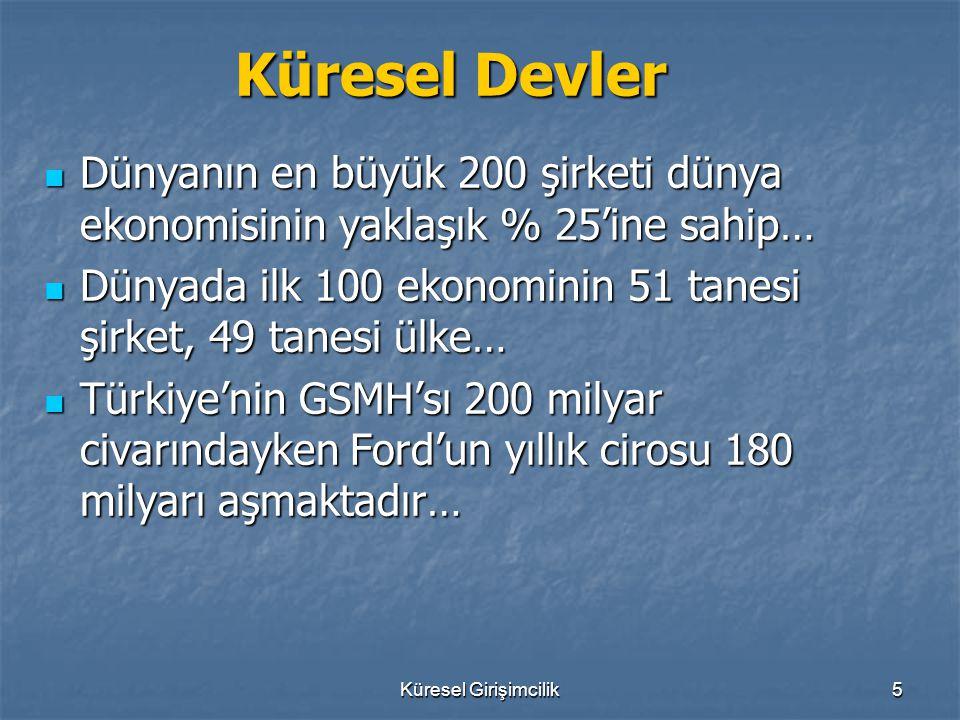 Küresel Girişimcilik6 Küresel Yarışta Türkiye Küresel Yarışta Türkiye Dünyanın en büyük 20 ekonomisinden biri… Dünyanın en büyük 20 ekonomisinden biri… 1980'lerde inşaat sektörünün uluslararası ihaleler alması 1980'lerde inşaat sektörünün uluslararası ihaleler alması 1990'larda Türk girişimcilerin Doğu Avrupa'dan Orta Asya'ya uzanan bir alanda boy göstermeleri 1990'larda Türk girişimcilerin Doğu Avrupa'dan Orta Asya'ya uzanan bir alanda boy göstermeleri Sadece büyük şirketler uluslararası yatırım yapmıyor, küçükler de yarışta var Sadece büyük şirketler uluslararası yatırım yapmıyor, küçükler de yarışta var Avrupa sathına yayılmış gurbetçi girişimciler Avrupa sathına yayılmış gurbetçi girişimciler