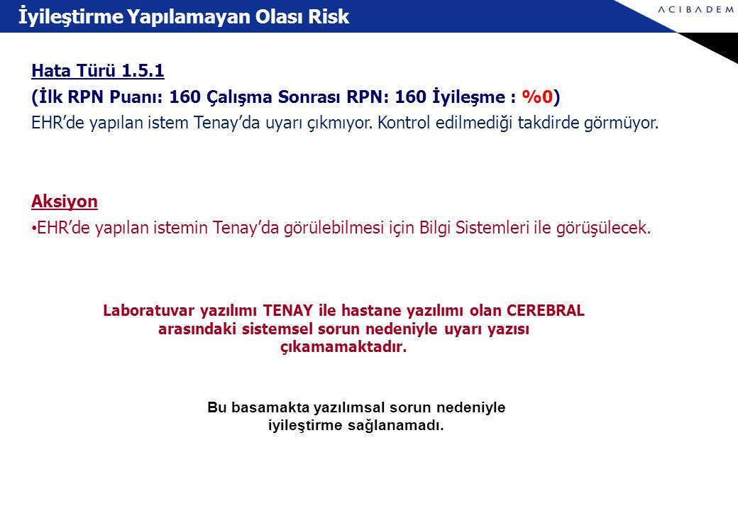 İyileştirme Yapılamayan Olası Risk Hata Türü 1.5.1 (İlk RPN Puanı: 160 Çalışma Sonrası RPN: 160 İyileşme : %0) EHR'de yapılan istem Tenay'da uyarı çık