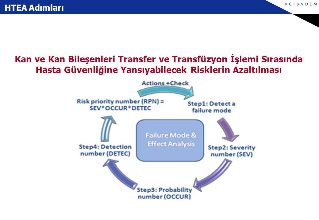 HTEA Adımları Kan ve Kan Bileşenleri Transfer ve Transfüzyon İşlemi Sırasında Hasta Güvenliğine Yansıyabilecek Risklerin Azaltılması