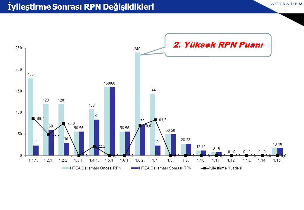 İyileştirme Sonrası RPN Değişiklikleri 2. Yüksek RPN Puanı