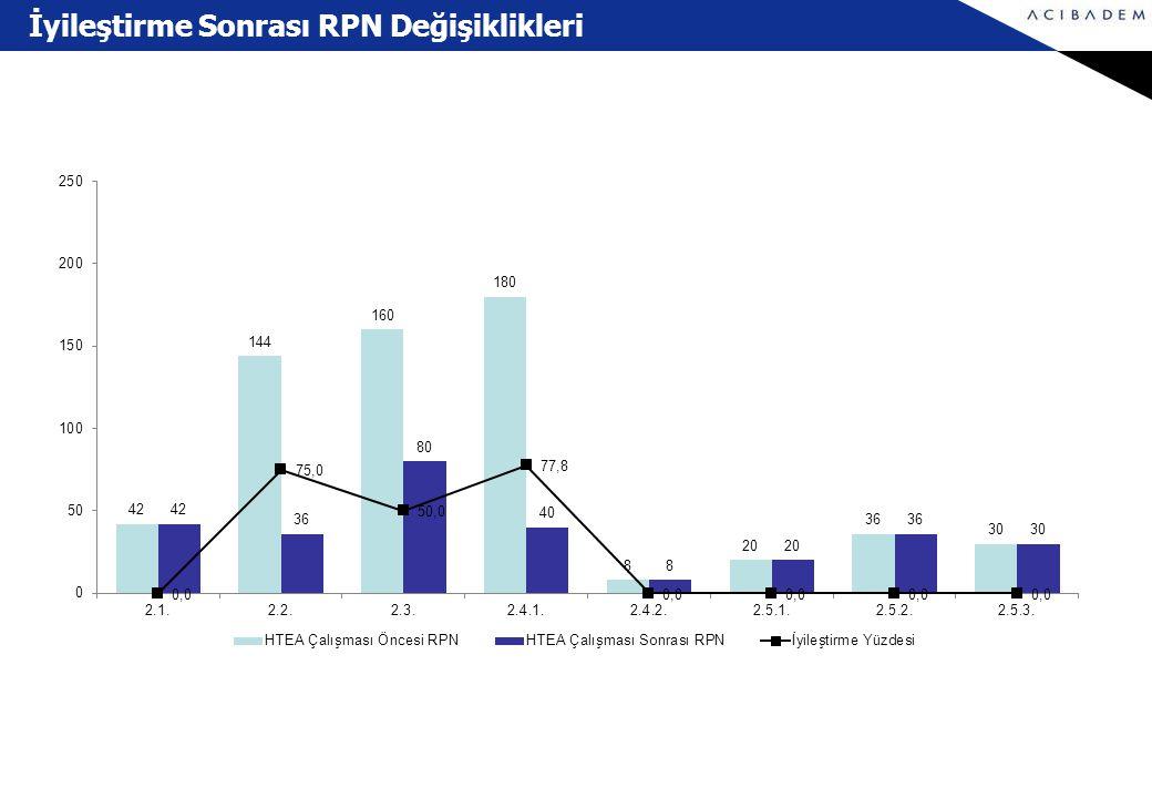 İyileştirme Sonrası RPN Değişiklikleri
