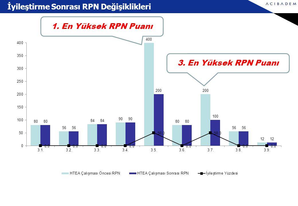 1. En Yüksek RPN Puanı 3. En Yüksek RPN Puanı