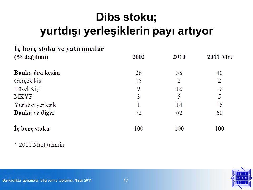 Dibs stoku; yurtdışı yerleşiklerin payı artıyor 17 Bankacılıkta gelişmeler, bilgi verme toplantısı, Nisan 2011