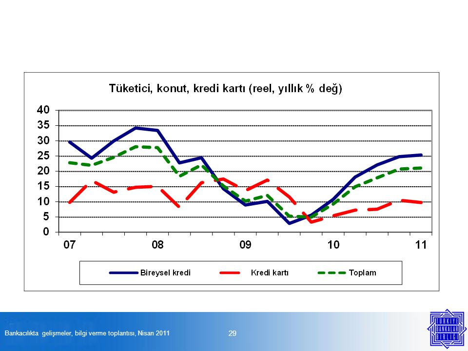 29 Bankacılıkta gelişmeler, bilgi verme toplantısı, Nisan 2011