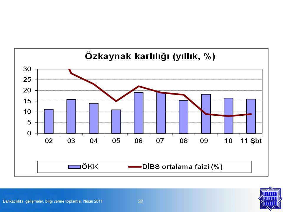 32 Bankacılıkta gelişmeler, bilgi verme toplantısı, Nisan 2011