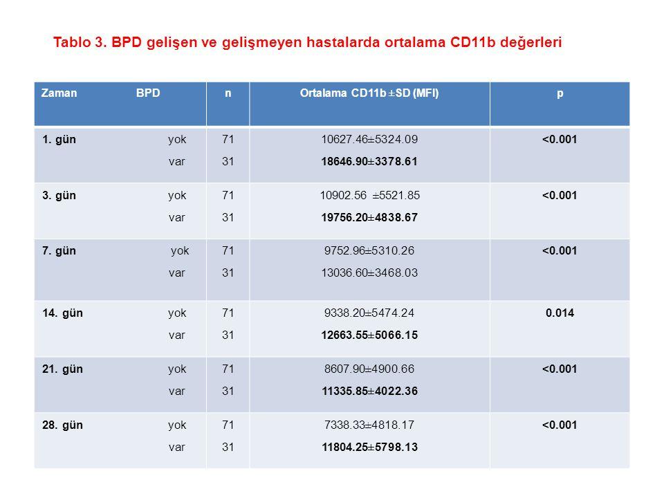 Şekil 1. BPD gelişen ve gelişmeyen bebeklerde günlere göre CD11b MFI düzeyleri