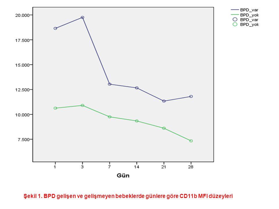 Tablo 3.BPD gelişimi açısından kan CD11b ortalama cut-off değerleri (ROC analizi ile).