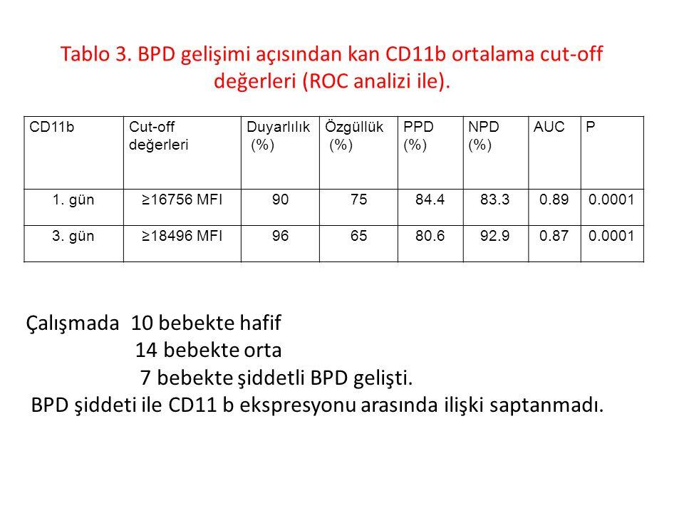 TARTIŞMA Bu çalışmanın sonucunda nötrofil aktivasyon göstergesi olan CD11b'nin doğumu izleyen ilk 28 gündeki ortalama düzeylerinin BPD gelişen bebeklerde gelişmeyenlere göre anlamlı olarak yüksek olduğu saptandı.