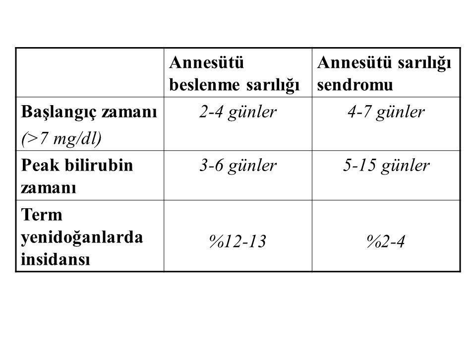 Annesütü beslenme sarılığı Annesütü sarılığı sendromu Başlangıç zamanı (>7 mg/dl) 2-4 günler4-7 günler Peak bilirubin zamanı 3-6 günler5-15 günler Ter
