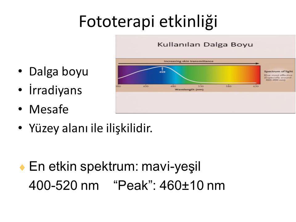 """Fototerapi etkinliği Dalga boyu İrradiyans Mesafe Yüzey alanı ile ilişkilidir.  En etkin spektrum: mavi-yeşil 400-520 nm """"Peak"""": 460±10 nm"""