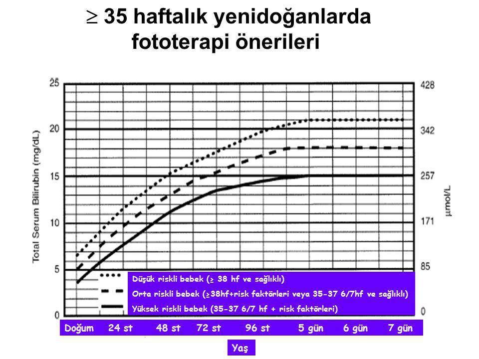 Düşük riskli bebek (≥ 38 hf ve sağlıklı) Orta riskli bebek (≥38hf+risk faktörleri veya 35-37 6/7hf ve sağlıklı) Yüksek riskli bebek (35-37 6/7 hf + ri
