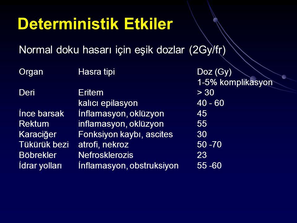 Deterministik Etkiler Normal doku hasarı için eşik dozlar (2Gy/fr) OrganHasra tipi Doz (Gy) 1-5% komplikasyon DeriEritem> 30 kalıcı epilasyon40 - 60 İ